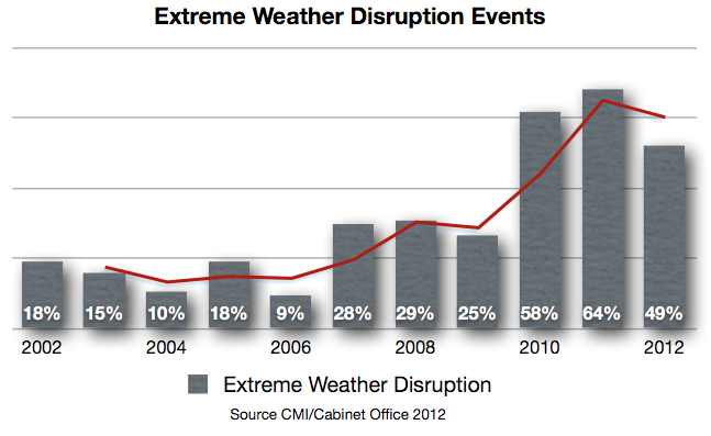 Growth in Extreme Weather Disruptions and BCM